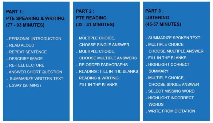 Bài thi PTE Academic gồm bao nhiêu phần?