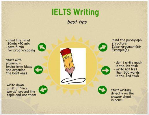 Luyện kỹ năng Writing IELTS siêu tốc