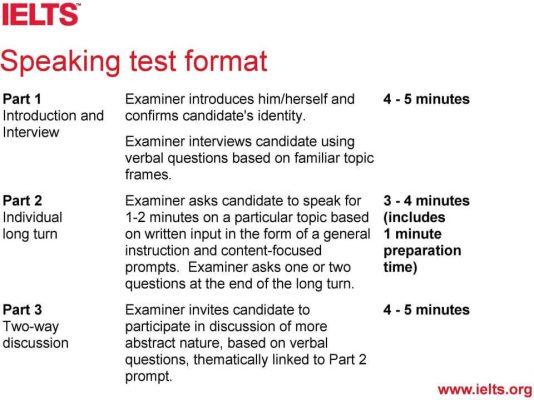 Cấu trúc phần thi IELTS Speaking