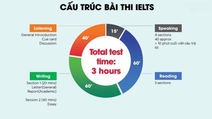 Những kỹ năng làm bài sẽ giúp tiết kiệm thời gian mà vẫn cho kết quả tốt.